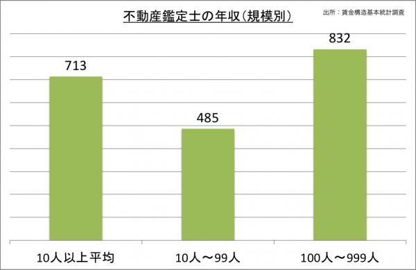 不動産鑑定士の年収(規模別)_27