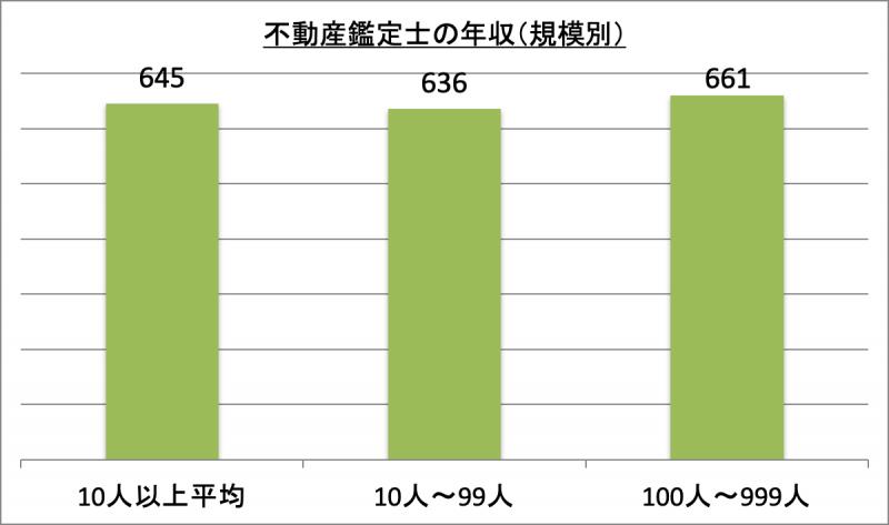 不動産鑑定士の年収(規模別)