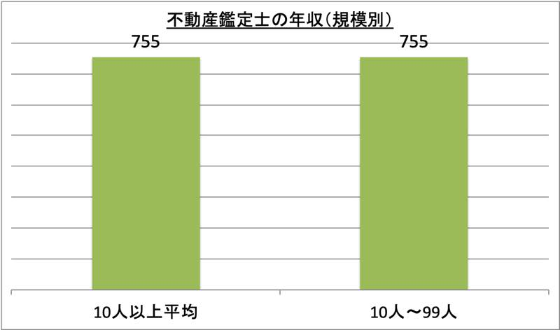 不動産鑑定士の年収(規模別)_r1
