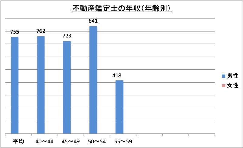 不動産鑑定士の年収(年齢別)_r1