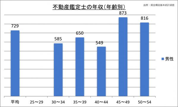 不動産鑑定士の年収(年齢別)_28
