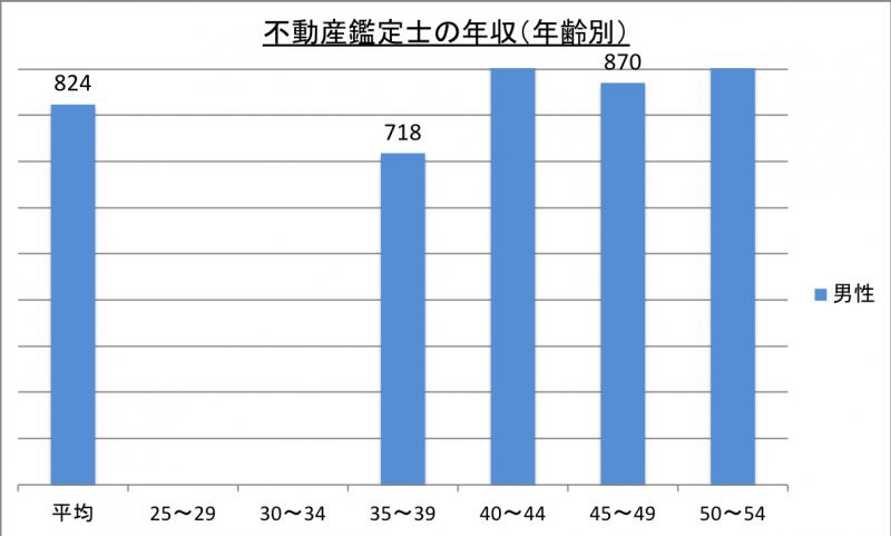 不動産鑑定士の年収(年齢別)_29