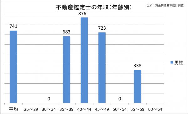 不動産鑑定士の年収(年齢別)_27