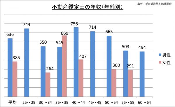 不動産鑑定士の給料・年収(年齢別)_25