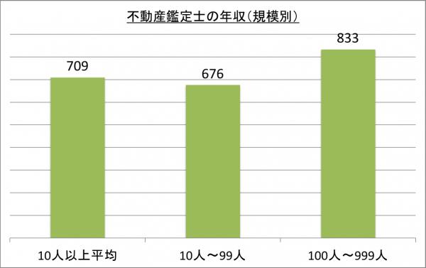 不動産鑑定士の年収(規模別)_26