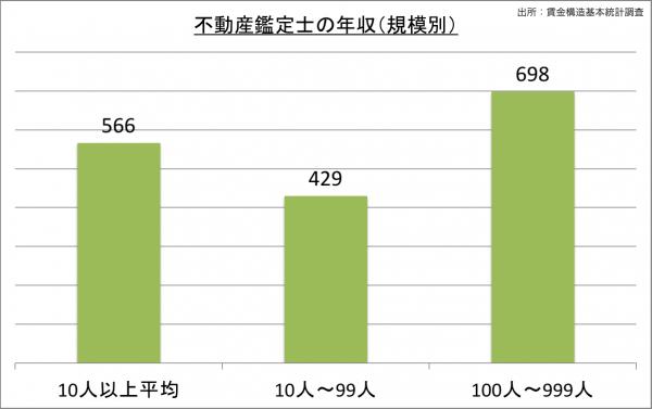 不動産鑑定士の給料・年収(規模別)_25