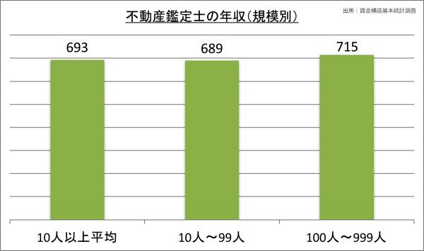 不動産鑑定士の年収(規模別)_28