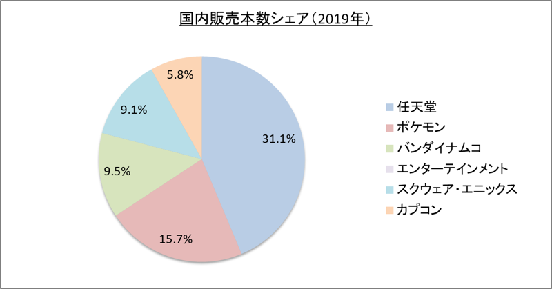 ゲームソフト国内販売本数シェア_令1