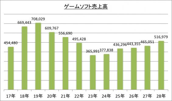 ゲームソフト売上高の推移_28