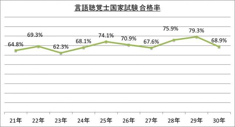 言語聴覚士国家試験合格率_30