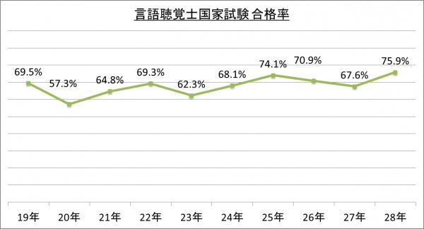 言語聴覚士国家試験合格率_28