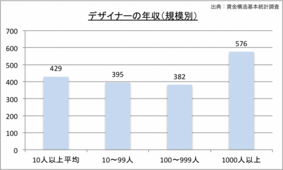 デザイナーの年収(規模別)のグラフ