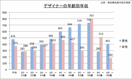 デザイナーの年収(年齢別)のグラフ