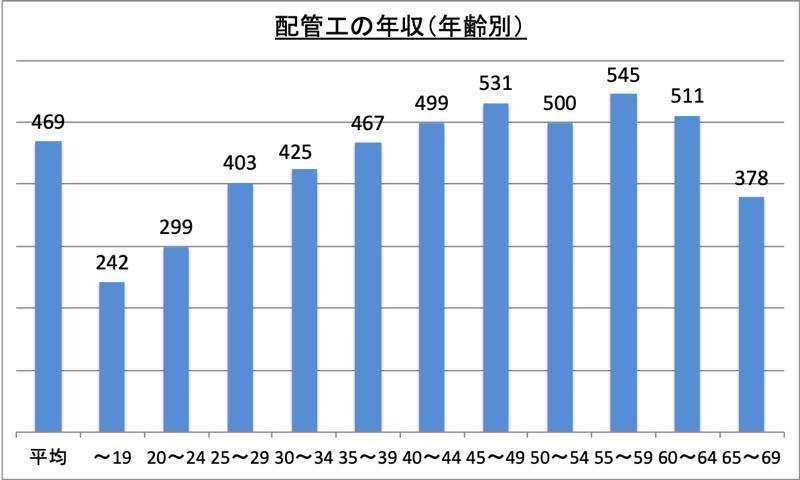 配管工の年収(年齢別)_r1