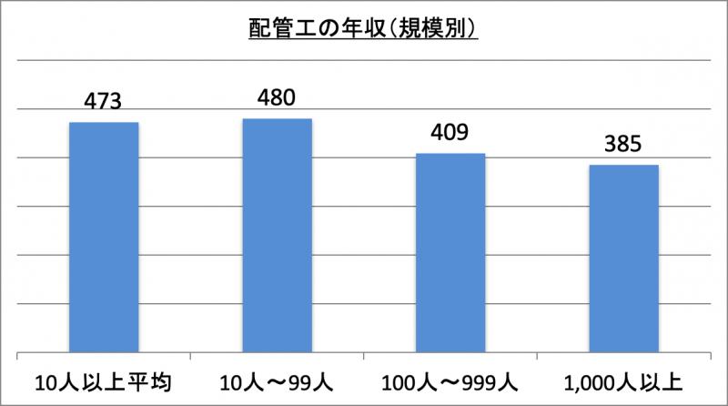 配管工の年収(規模別)