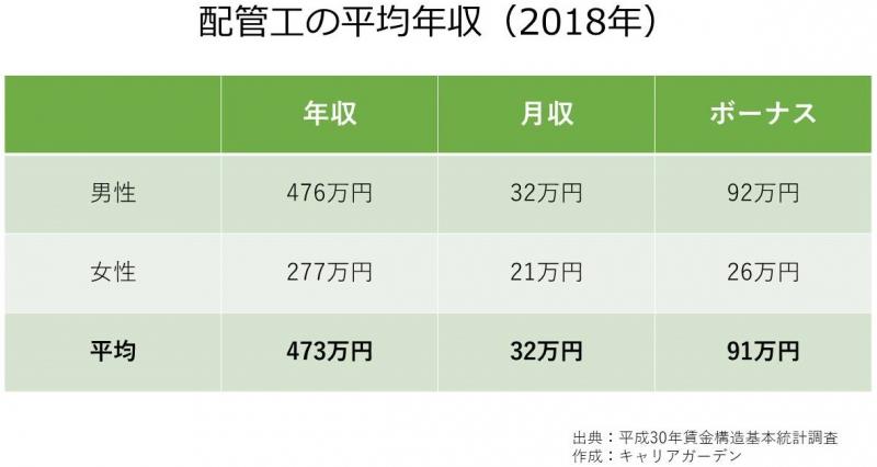配管工の平均年収_2018