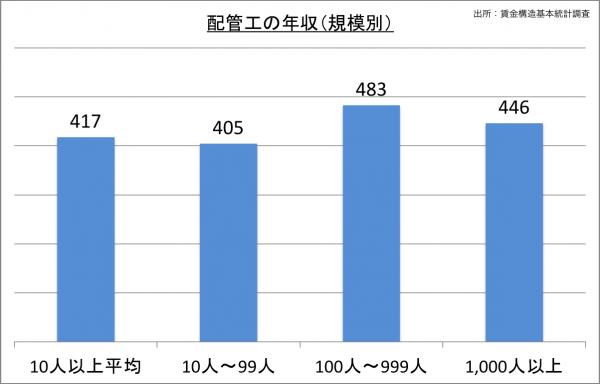 配管工の給料・年収(規模別)_25