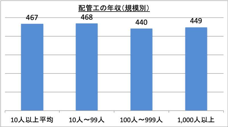 配管工の年収(規模別)_r1