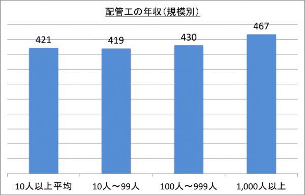 配管工の年収(規模別)_26