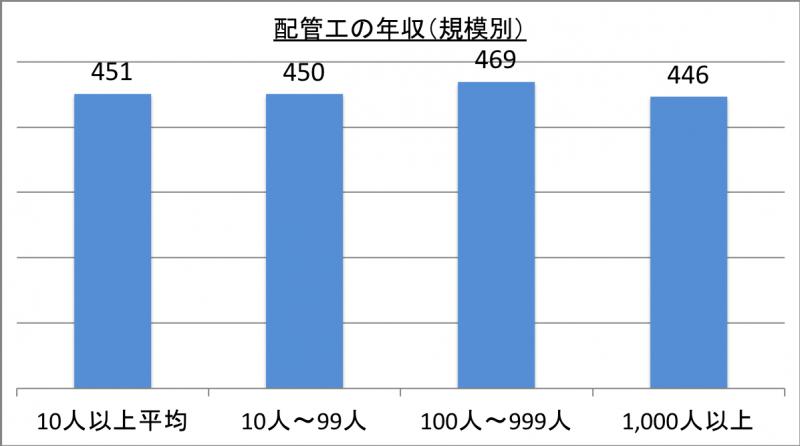 配管工の年収(規模別)_29