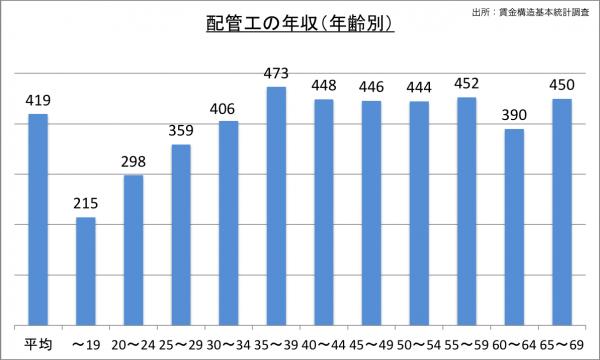 配管工の給料・年収(年齢別)_25