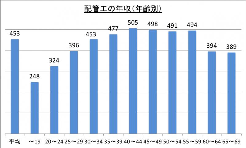 配管工の年収(年齢別)_29