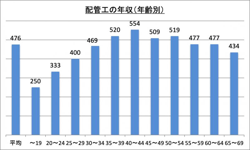 配管工の年収(年齢別)