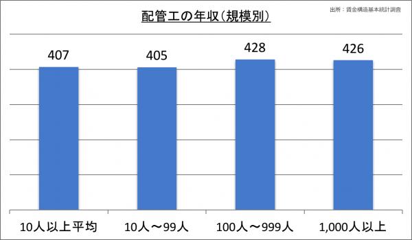 配管工の年収(規模別)_28