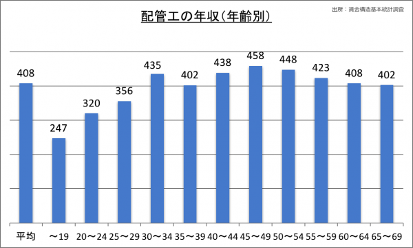配管工の年収(年齢別)_28