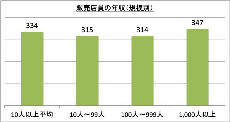 販売店員の年収(規模別)_r1