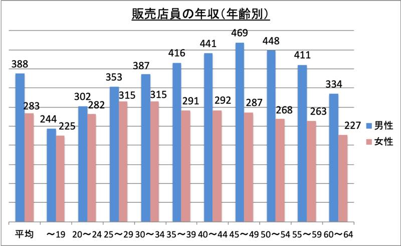 販売店員の年収(年齢別)_r1