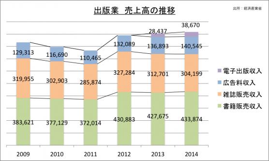 出版業売上高の推移_2014