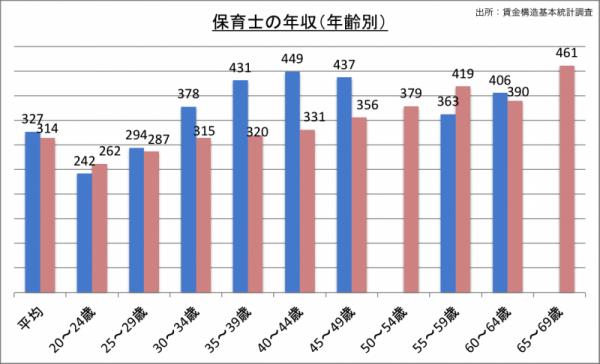 保育士の年収(年齢・男女別)_24