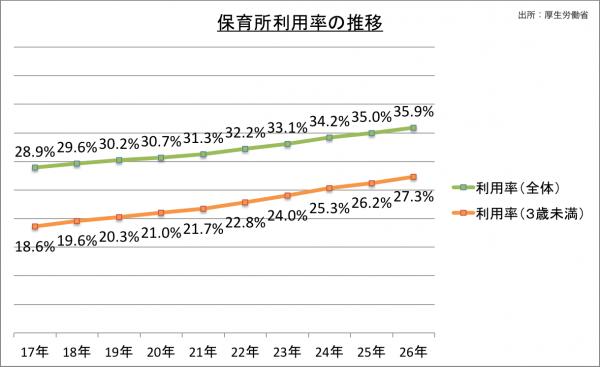 保育士_保育所利用率の推移_26