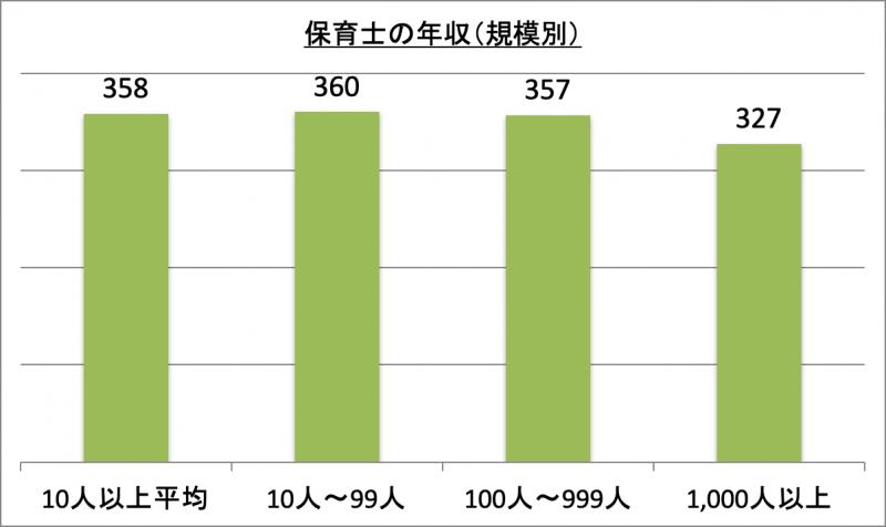 保育士の年収(規模別)