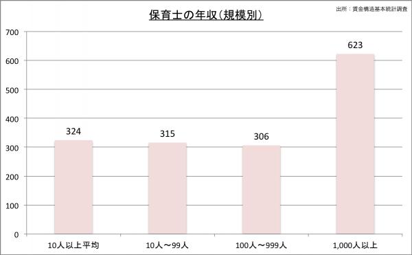 保育士の給料・年収(規模別)23のグラフ