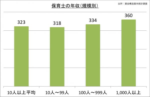 保育士の年収(規模別)_27