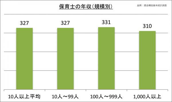 保育士の年収(規模別)_28