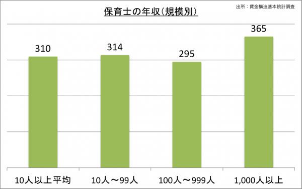 保育士の給料・年収(規模別)_25
