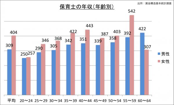 保育士の給料・年収(年齢別)_25