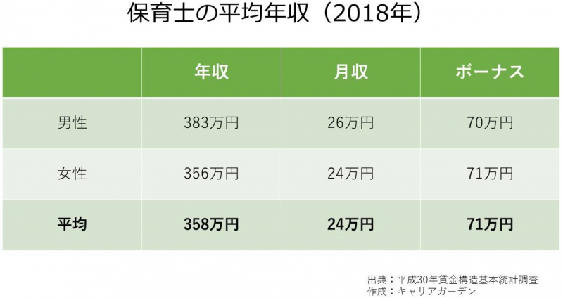 保育士の平均年収_2018