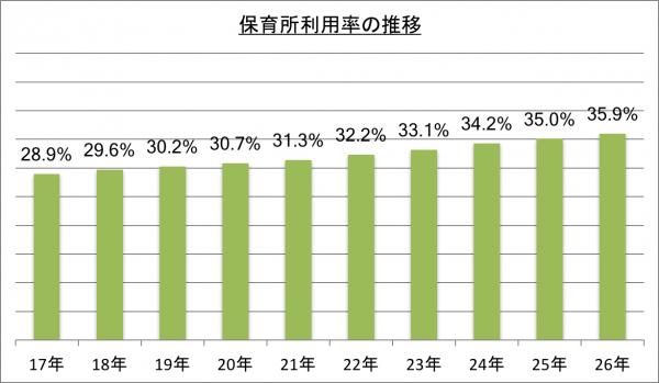 保育所利用率の推移_28