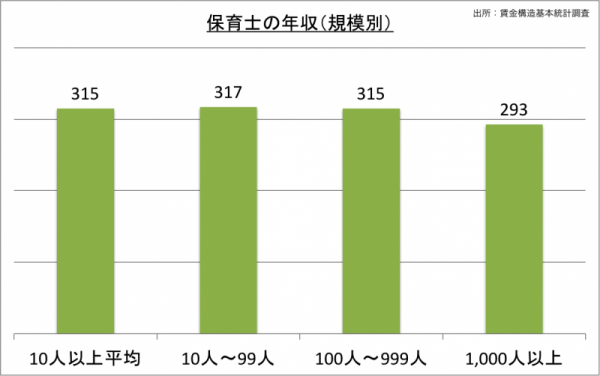 保育士の年収(規模別)_24