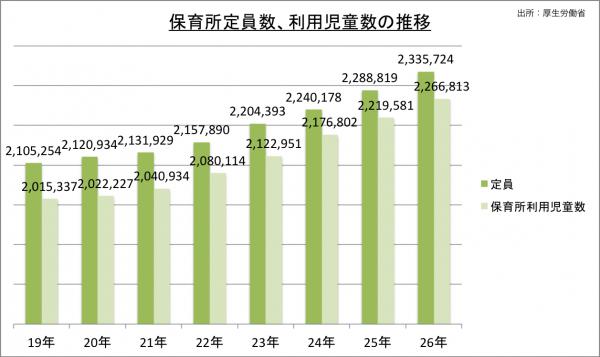 保育士_保育所定員数、利用児童数の推移_26