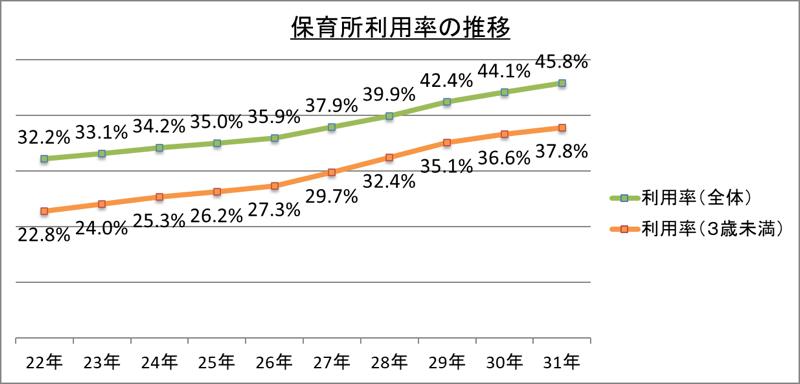 保育所利用率の推移_令1