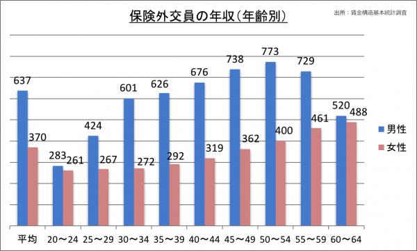 保険外交員の年収(年齢別)_28