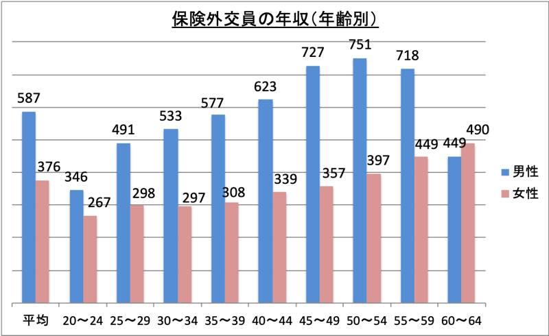 保険外交員の年収(年齢別)_r1