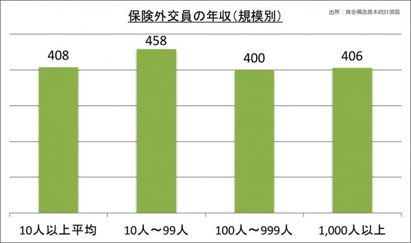 保険外交員の年収(規模別)_28