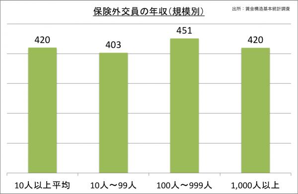 保険外交員の年収(規模別)_27