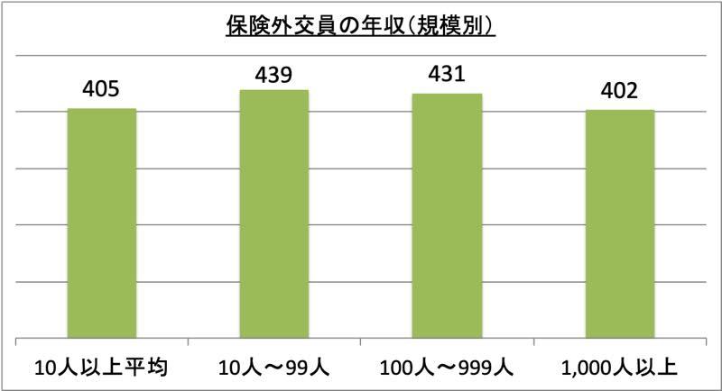 保険外交員の年収(規模別)_r1